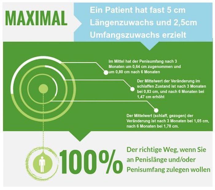 Infografik zur Studie mit grünem Hintergrund